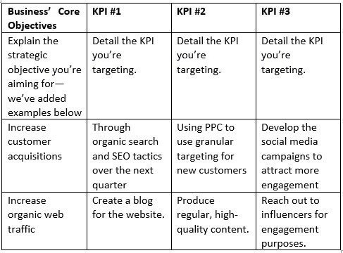 A KPI template for businesses - to set to employees